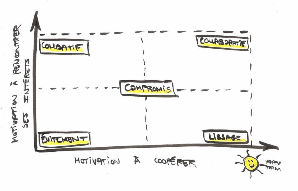Dessin de la matrice des 5 styles de gestion des conflits au travail